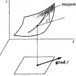 Gradient Vector